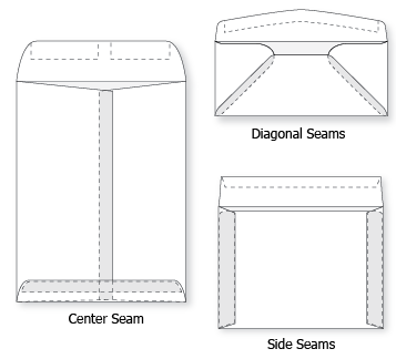 Envelope Seams & Flaps - Envelope Design   WSEL