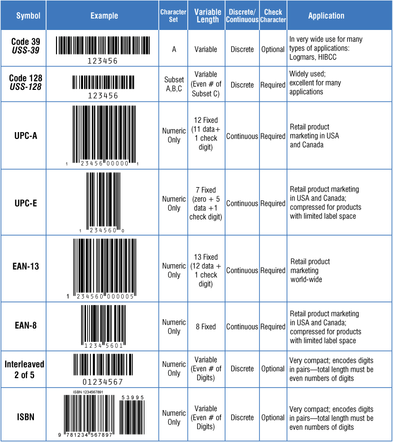Diffe Types Of Barcodes Reading By Scanner